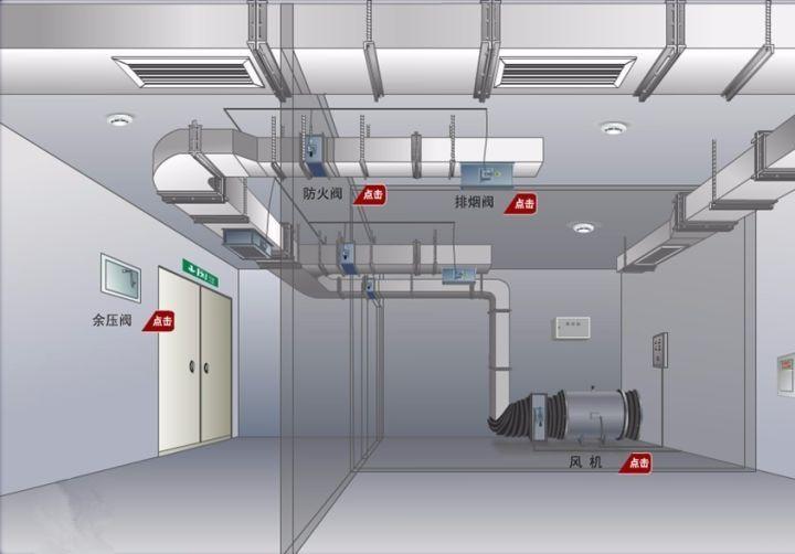 消防排烟风机与280℃排烟防火阀联动在280℃高温条件下工作原理与要求